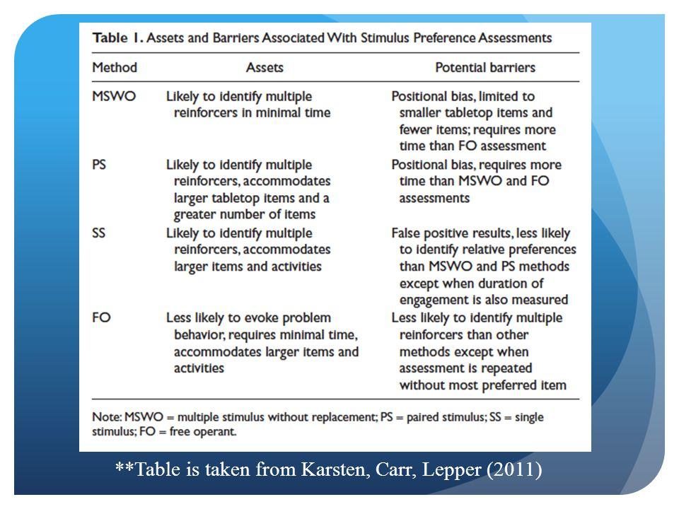 **Table is taken from Karsten, Carr, Lepper (2011)