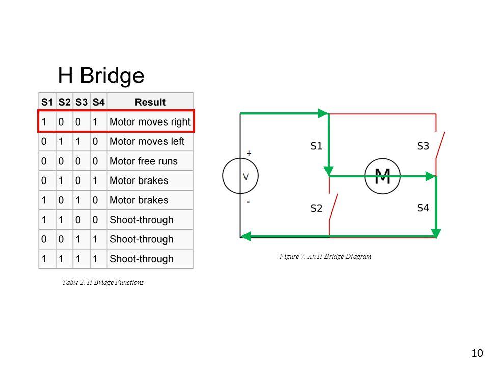 Figure 7. An H Bridge Diagram Table 2. H Bridge Functions 10 H Bridge