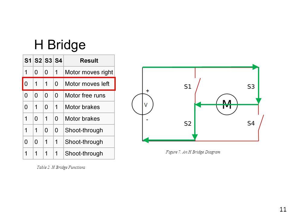 Figure 7. An H Bridge Diagram Table 2. H Bridge Functions 11 H Bridge