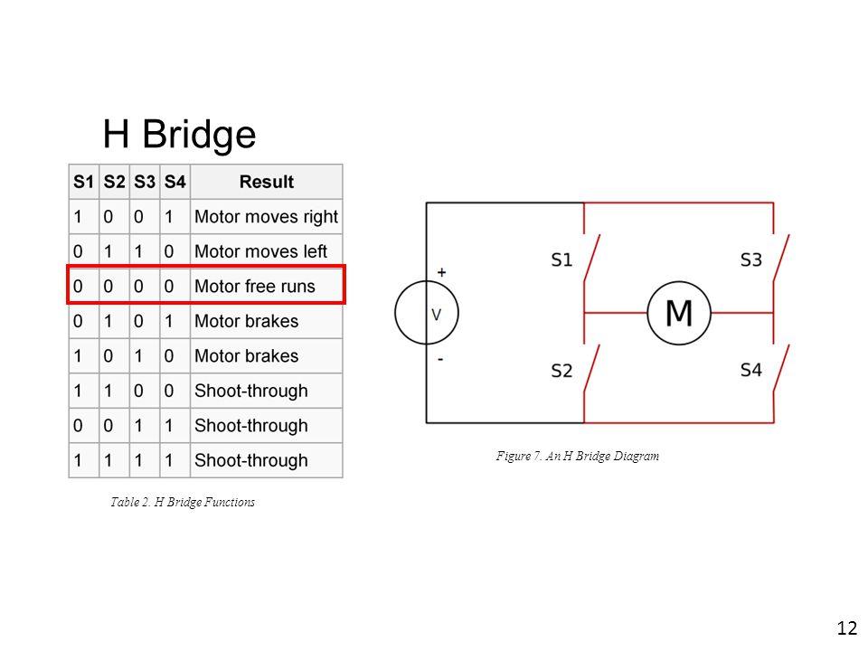 Figure 7. An H Bridge Diagram Table 2. H Bridge Functions 12 H Bridge