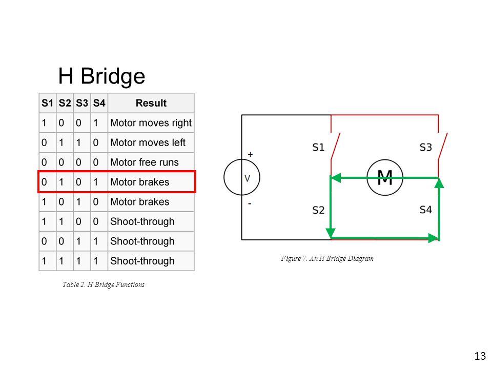 Figure 7. An H Bridge Diagram Table 2. H Bridge Functions 13 H Bridge