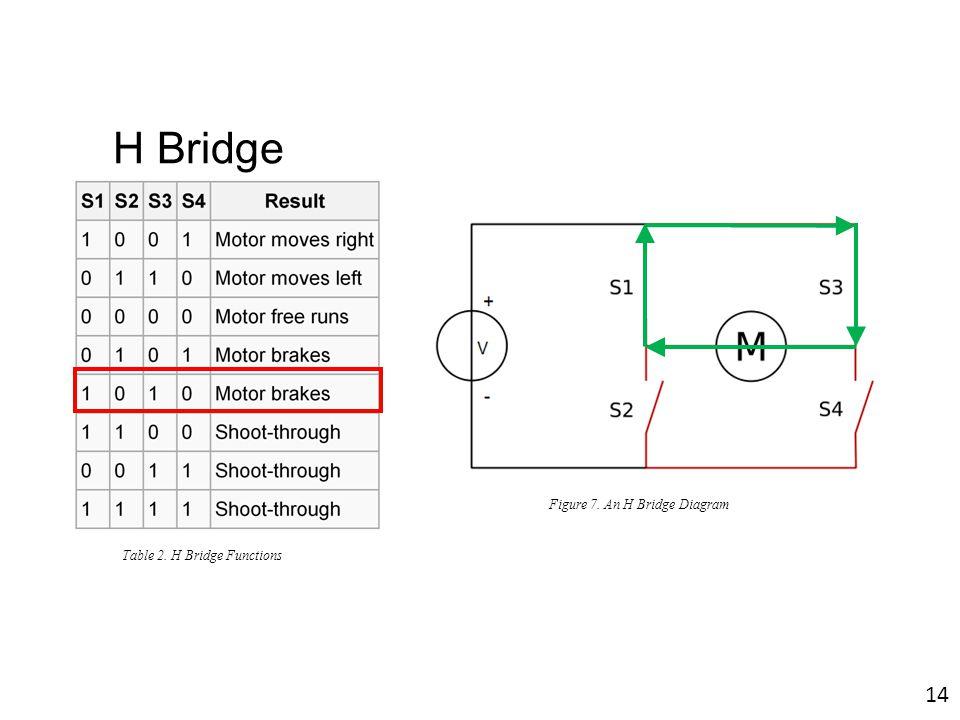 Figure 7. An H Bridge Diagram Table 2. H Bridge Functions 14 H Bridge