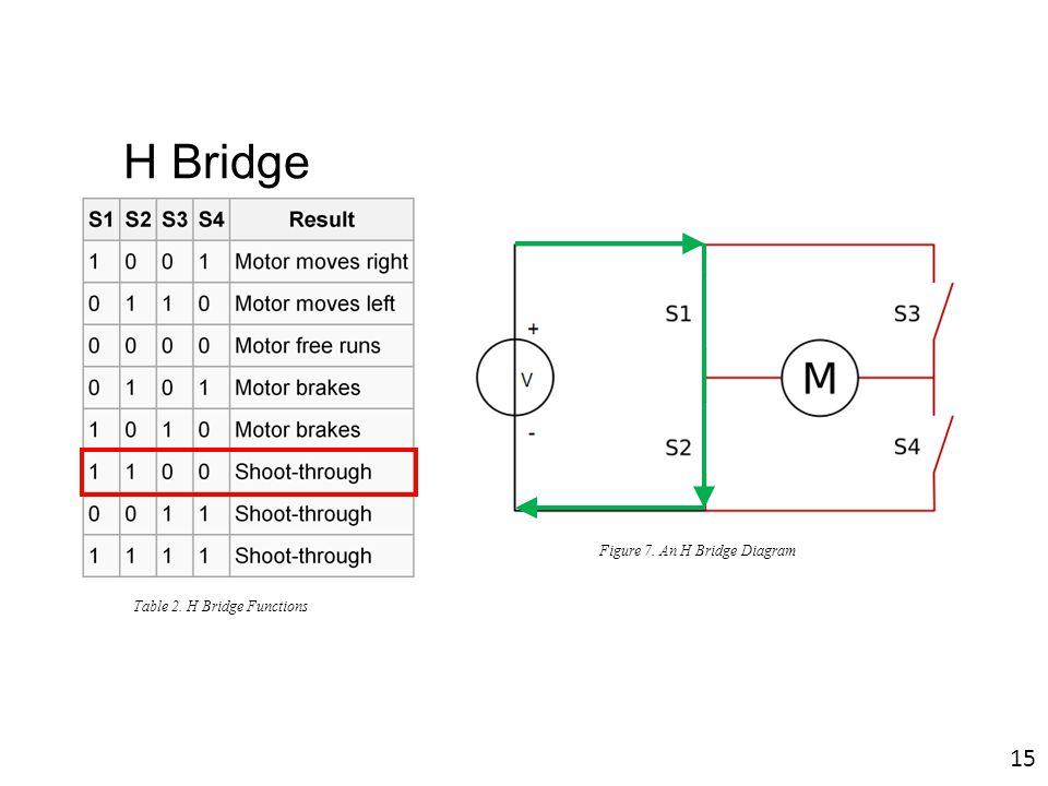 Figure 7. An H Bridge Diagram Table 2. H Bridge Functions 15 H Bridge