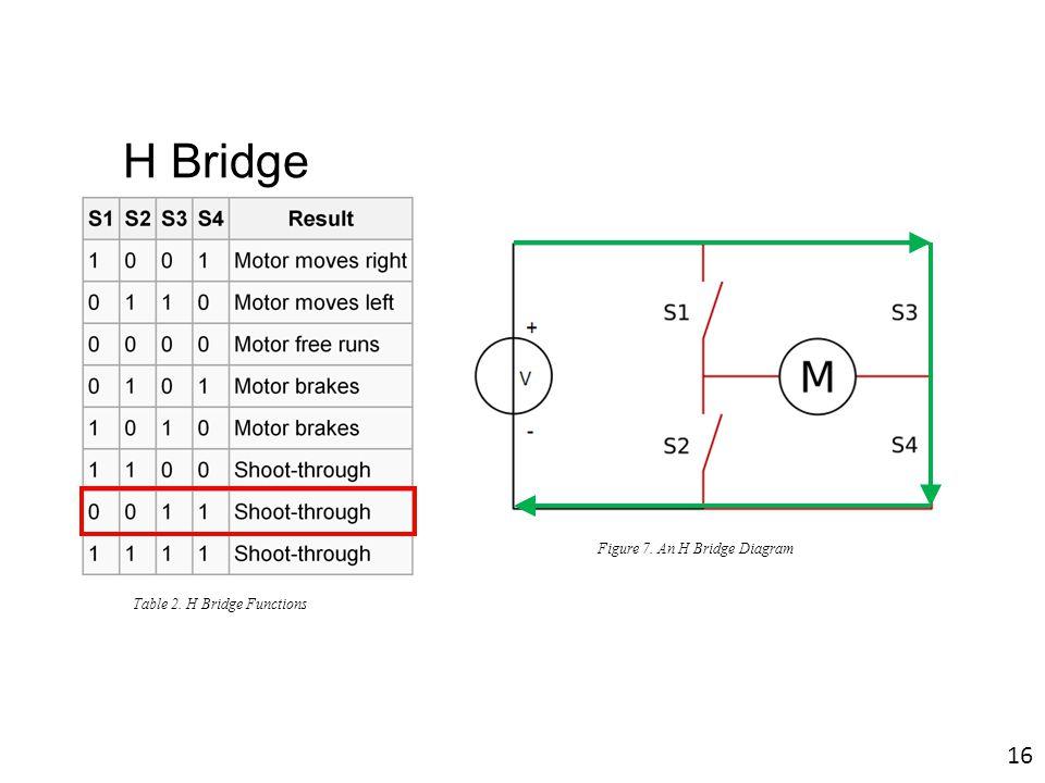 Figure 7. An H Bridge Diagram Table 2. H Bridge Functions 16 H Bridge