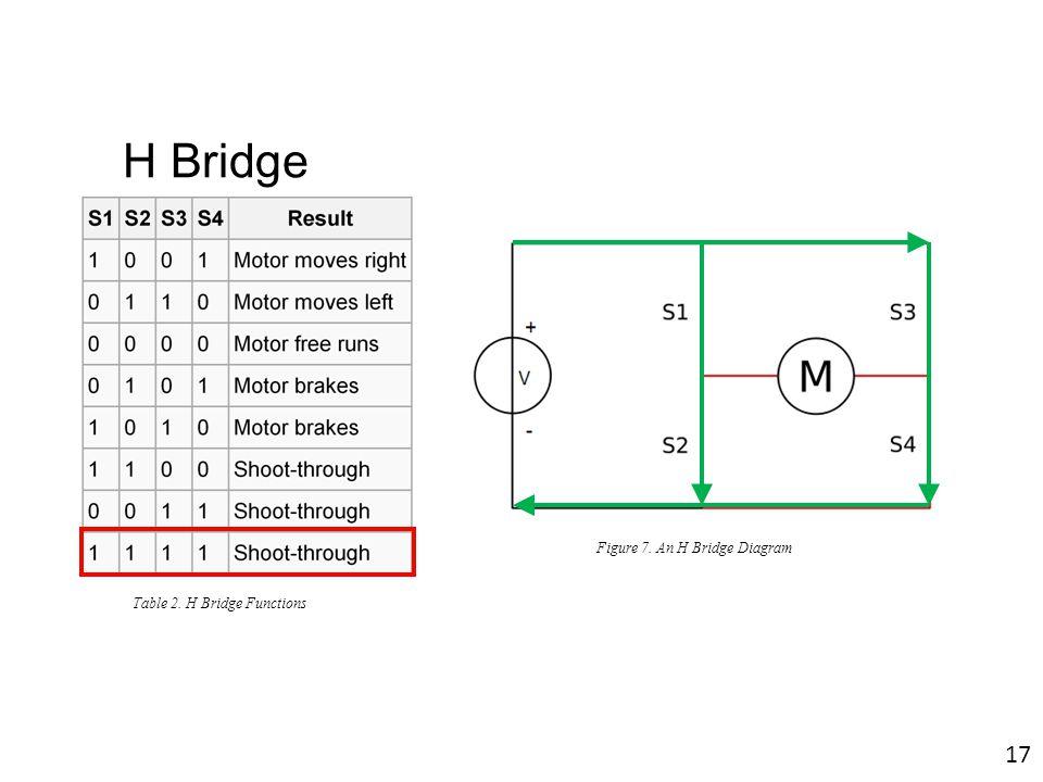 Figure 7. An H Bridge Diagram Table 2. H Bridge Functions 17 H Bridge