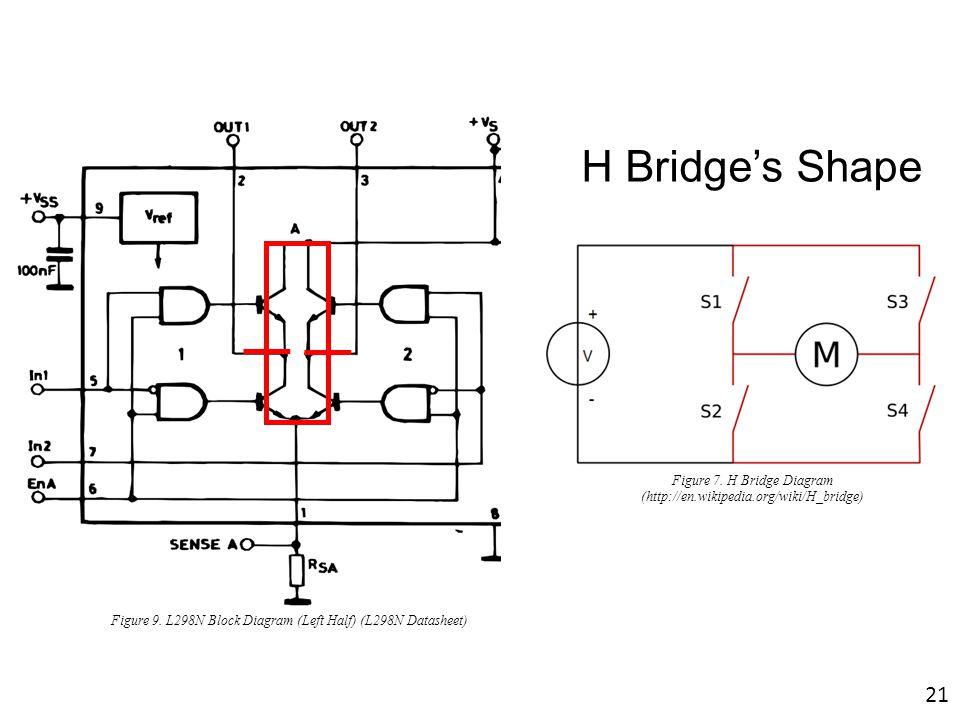 H Bridge's Shape Figure 9. L298N Block Diagram (Left Half) (L298N Datasheet) Figure 7. H Bridge Diagram (http://en.wikipedia.org/wiki/H_bridge) 21