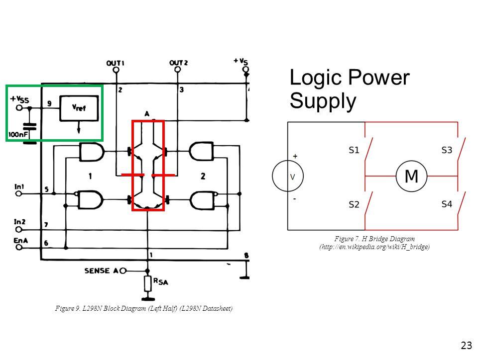 Logic Power Supply Figure 9. L298N Block Diagram (Left Half) (L298N Datasheet) Figure 7. H Bridge Diagram (http://en.wikipedia.org/wiki/H_bridge) 23