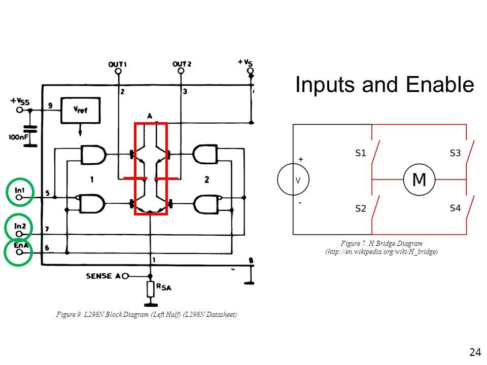 Inputs and Enable Figure 9. L298N Block Diagram (Left Half) (L298N Datasheet) Figure 7. H Bridge Diagram (http://en.wikipedia.org/wiki/H_bridge) 24