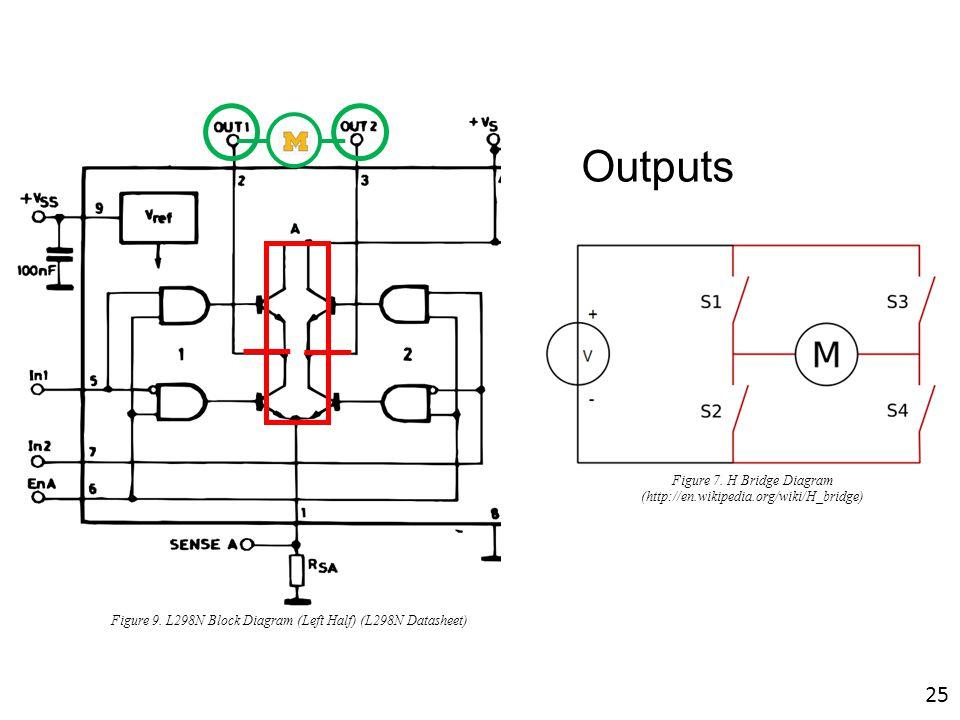 M Outputs Figure 9. L298N Block Diagram (Left Half) (L298N Datasheet) Figure 7. H Bridge Diagram (http://en.wikipedia.org/wiki/H_bridge) 25