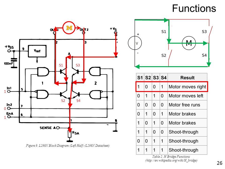 M S1S3 S2 S4 1 1 0 Functions Figure 9. L298N Block Diagram (Left Half) (L298N Datasheet) Table 2. H Bridge Functions (http://en.wikipedia.org/wiki/H_b