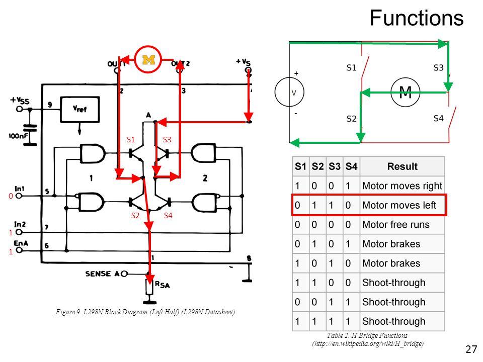 M S1S3 S2 S4 1 0 1 Figure 9. L298N Block Diagram (Left Half) (L298N Datasheet) Functions Table 2. H Bridge Functions (http://en.wikipedia.org/wiki/H_b