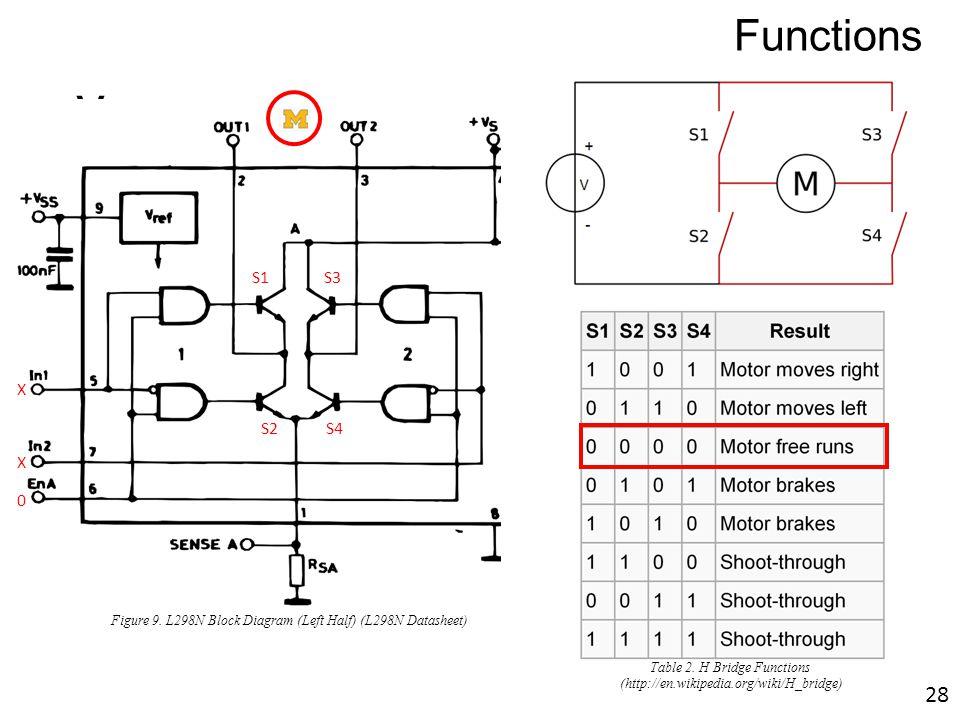 v M S1S3 S2 S4 0 X X Figure 9. L298N Block Diagram (Left Half) (L298N Datasheet) Functions Table 2. H Bridge Functions (http://en.wikipedia.org/wiki/H