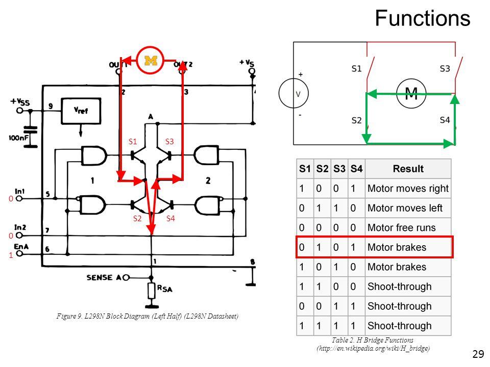 M S1S3 S2 S4 1 0 0 Figure 9. L298N Block Diagram (Left Half) (L298N Datasheet) Functions Table 2. H Bridge Functions (http://en.wikipedia.org/wiki/H_b