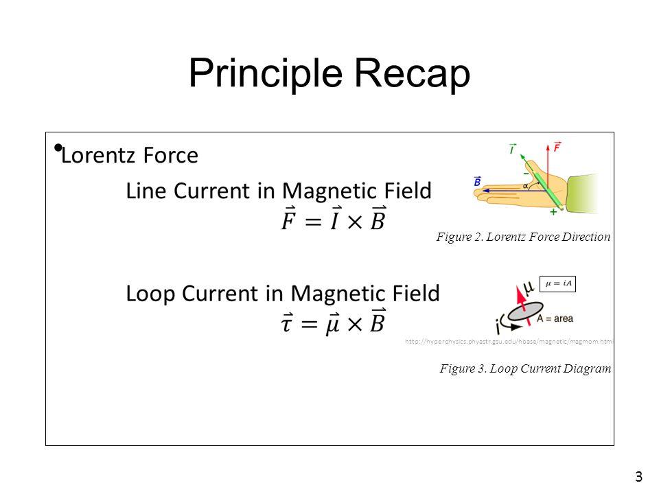 Principle Recap Figure 2. Lorentz Force Direction http://hyperphysics.phyastr.gsu.edu/hbase/magnetic/magmom.html Figure 3. Loop Current Diagram 3