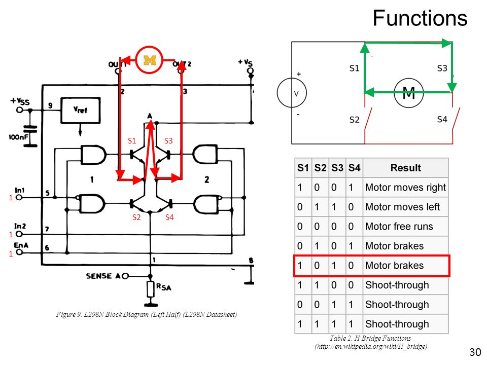 M S1S3 S2 S4 1 1 1 Figure 9. L298N Block Diagram (Left Half) (L298N Datasheet) Functions Table 2. H Bridge Functions (http://en.wikipedia.org/wiki/H_b