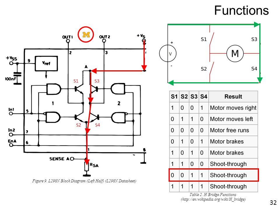 M S1S3 S2 S4 Figure 9. L298N Block Diagram (Left Half) (L298N Datasheet) Functions Table 2. H Bridge Functions (http://en.wikipedia.org/wiki/H_bridge)
