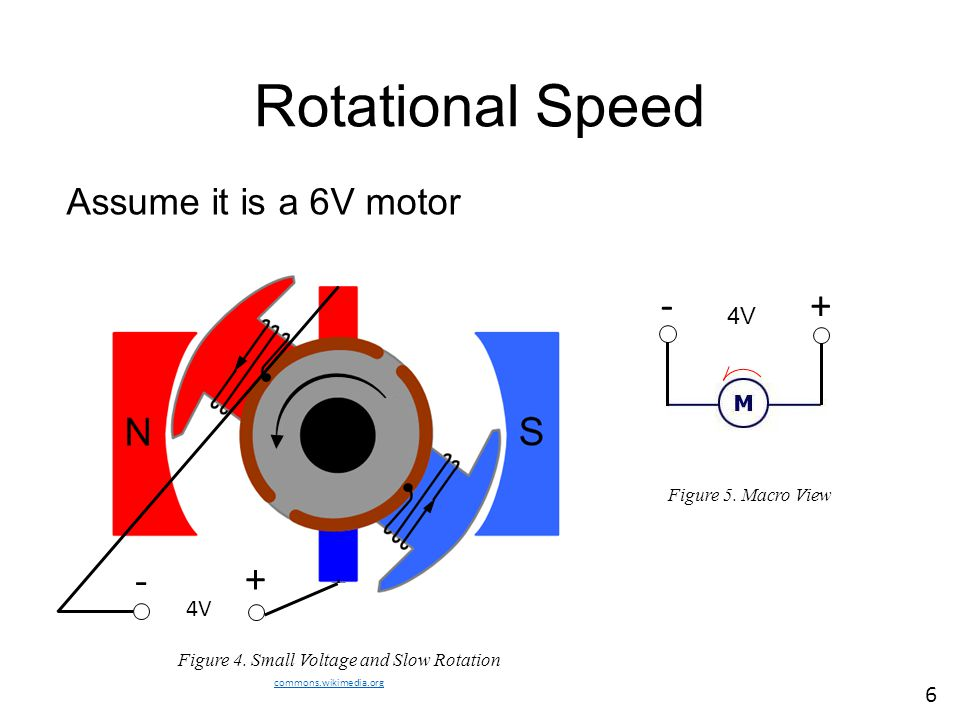 Rotational Speed commons.wikimedia.org Figure 4. Small Voltage and Slow Rotation Figure 5. Macro View Assume it is a 6V motor 4V + - + - 6