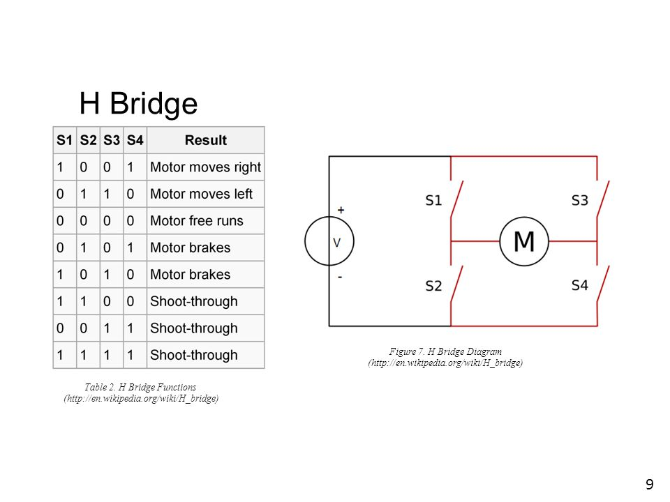 Four Switches in H Bridge Figure 9. L298N Block Diagram (Left Half) (L298N Datasheet) 20