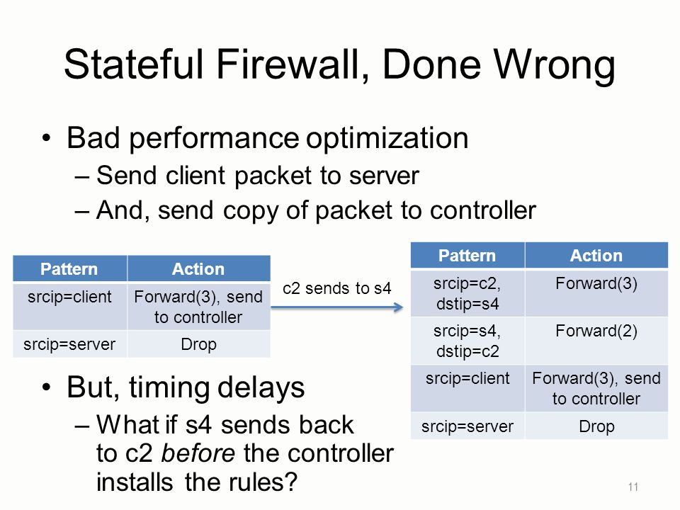 Stateful Firewall, Done Wrong Bad performance optimization –Send client packet to server –And, send copy of packet to controller But, timing delays –What if s4 sends back to c2 before the controller installs the rules.