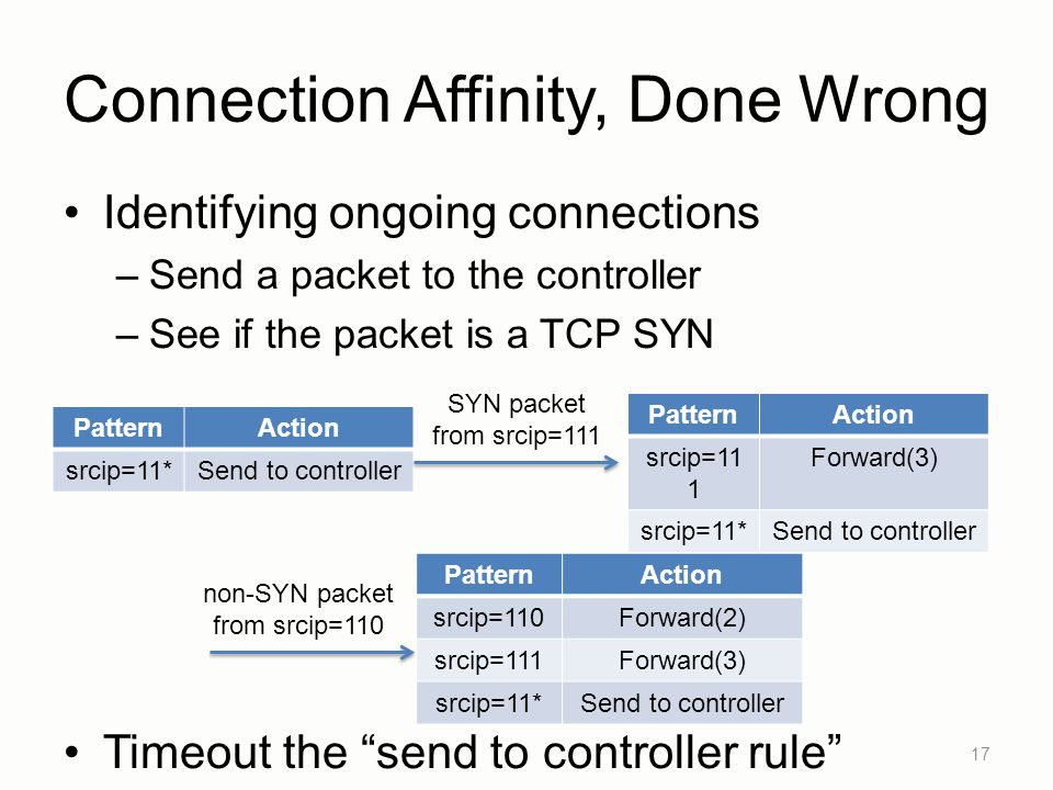 Connection Affinity, Done Wrong Identifying ongoing connections –Send a packet to the controller –See if the packet is a TCP SYN Timeout the send to controller rule 17 PatternAction srcip=11*Send to controller SYN packet from srcip=111 PatternAction srcip=11 1 Forward(3) srcip=11*Send to controller PatternAction srcip=110Forward(2) srcip=111Forward(3) srcip=11*Send to controller non-SYN packet from srcip=110