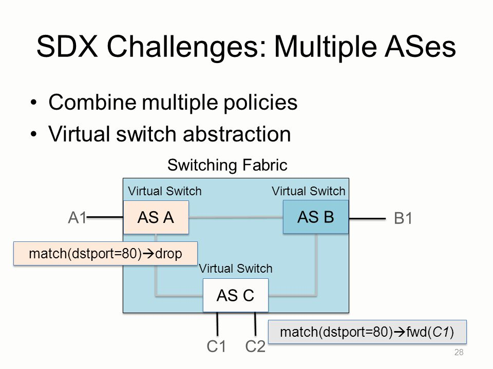 SDX Challenges: Multiple ASes Combine multiple policies Virtual switch abstraction 28 AS A C1C2 B1 A1 AS C AS B match(dstport=80)  drop match(dstport