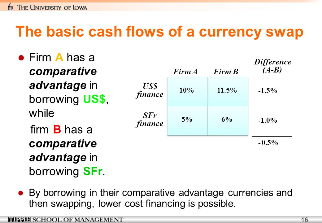 16 Firm A has a comparative advantage in borrowing US$, while firm B has a comparative advantage in borrowing SFr. Difference (A-B) -1.5% -1.0% - 0.5%