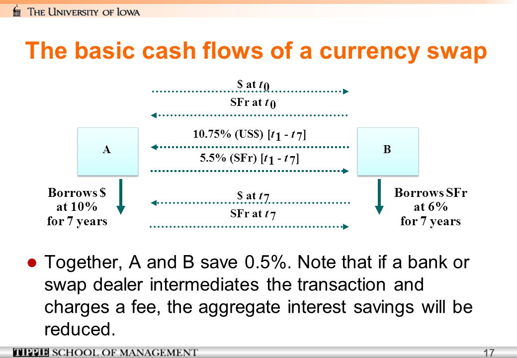 17 Together, A and B save 0.5%. Note that if a bank or swap dealer intermediates the transaction and charges a fee, the aggregate interest savings wil
