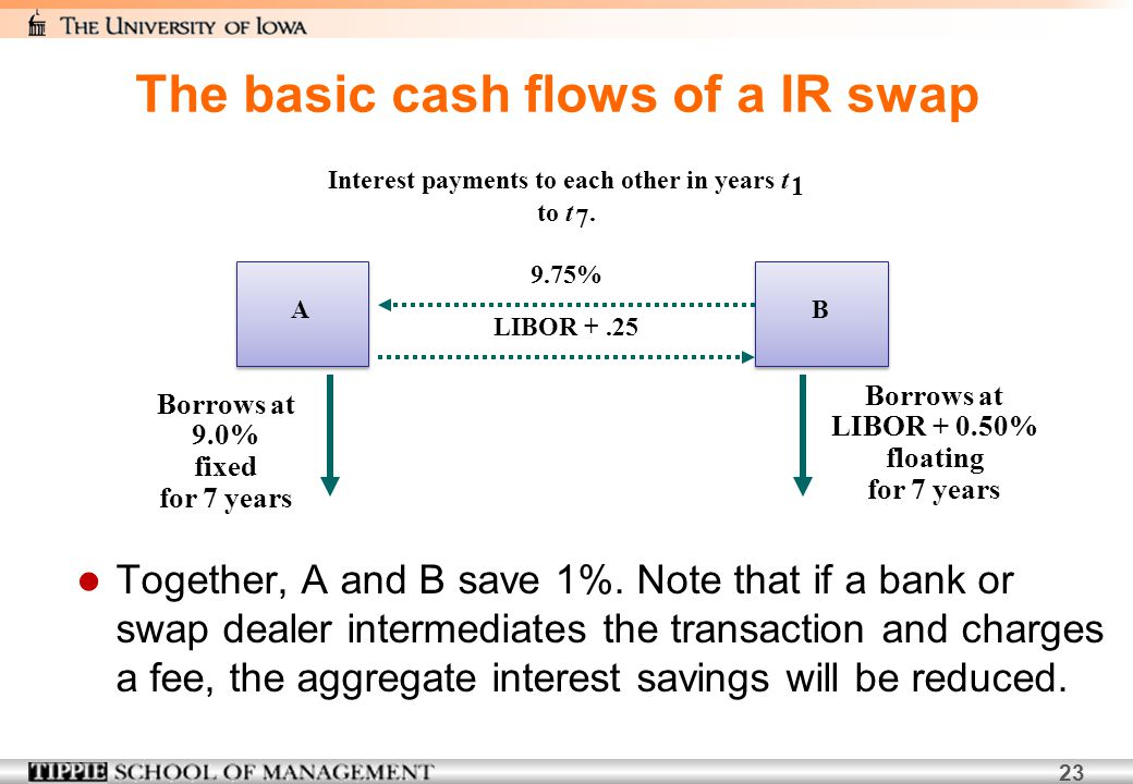 23 Together, A and B save 1%. Note that if a bank or swap dealer intermediates the transaction and charges a fee, the aggregate interest savings will
