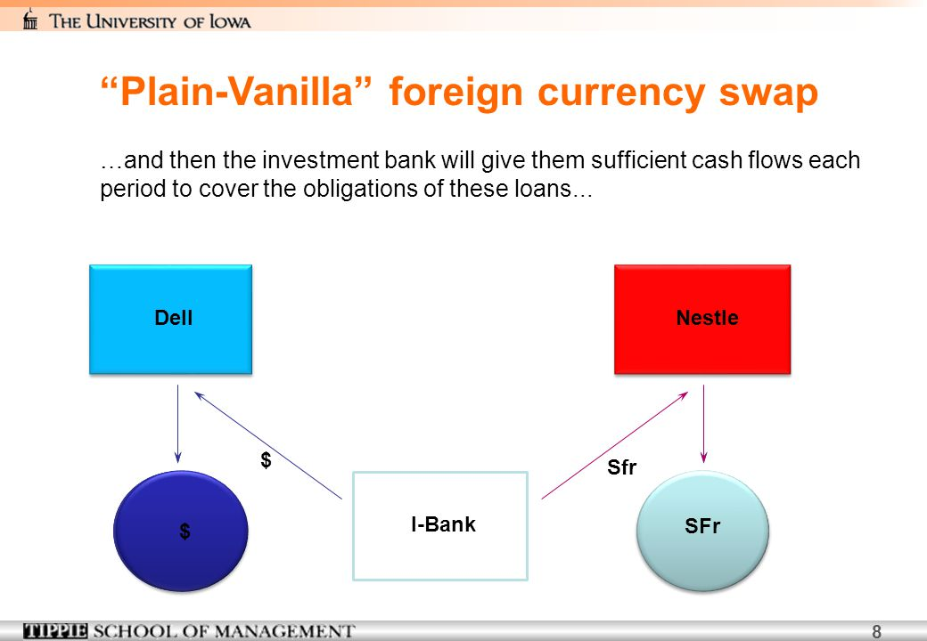 9 DellNestle SFr$ …in return for making the payments in the foreign currency that exactly match the other firm's obligations.