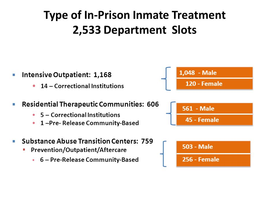  Intensive Outpatient: 1,168 14 – Correctional Institutions  Residential Therapeutic Communities: 606 5 – Correctional Institutions 1 –Pre- Release