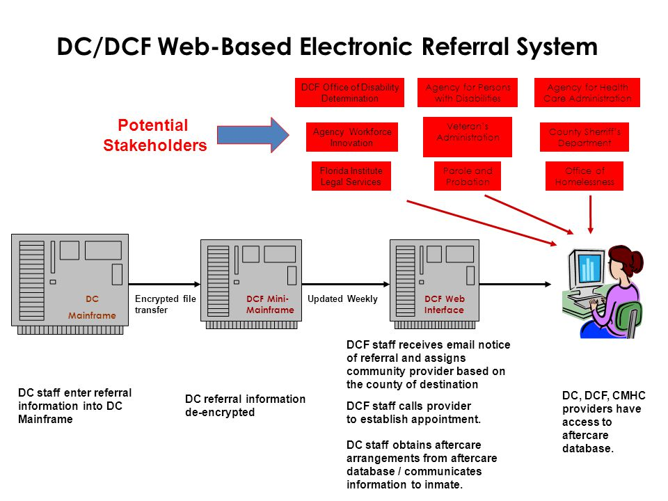 DCF Mini- Mainframe DC/DCF Web-Based Electronic Referral System Veteran's Administration Agency for Health Care Administration Parole and Probation Ag