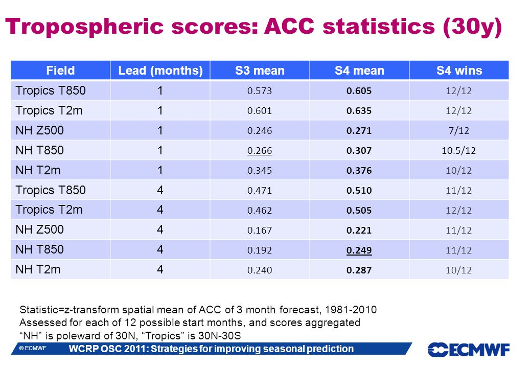 WCRP OSC 2011: Strategies for improving seasonal prediction © ECMWF Tropospheric scores: ACC statistics (30y) FieldLead (months)S3 meanS4 meanS4 wins