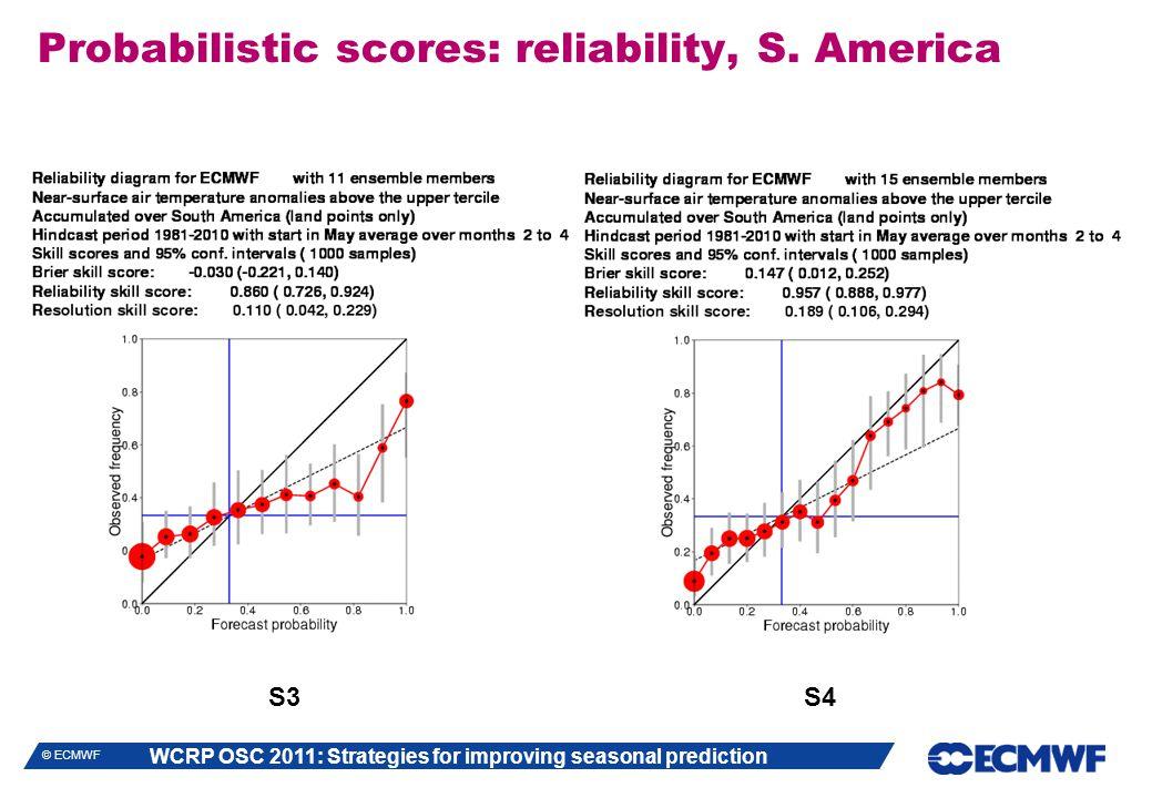 WCRP OSC 2011: Strategies for improving seasonal prediction © ECMWF Probabilistic scores: reliability, S.