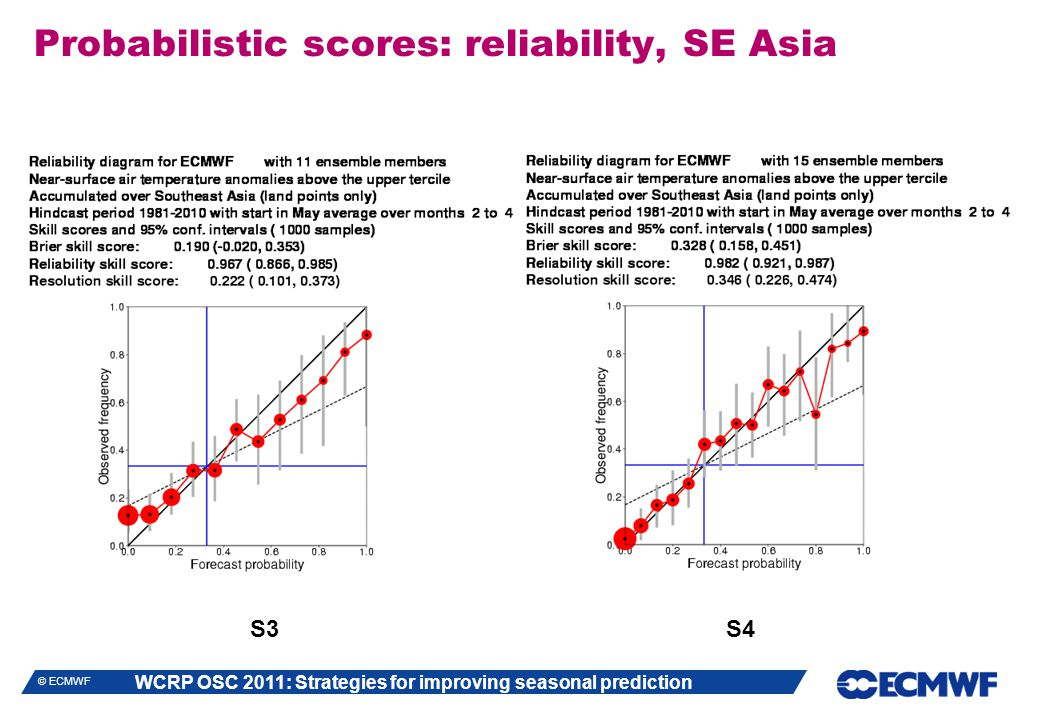 WCRP OSC 2011: Strategies for improving seasonal prediction © ECMWF Probabilistic scores: reliability, SE Asia S3 S4
