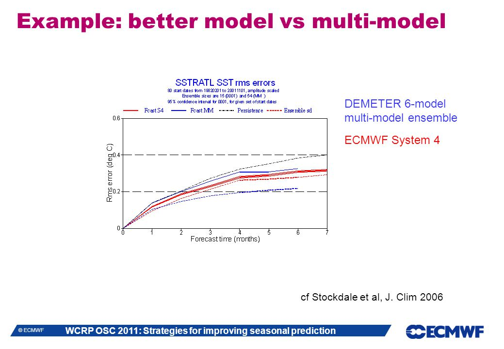 WCRP OSC 2011: Strategies for improving seasonal prediction © ECMWF Example: better model vs multi-model cf Stockdale et al, J. Clim 2006 DEMETER 6-mo