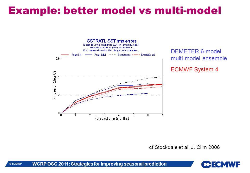 WCRP OSC 2011: Strategies for improving seasonal prediction © ECMWF Example: better model vs multi-model cf Stockdale et al, J.