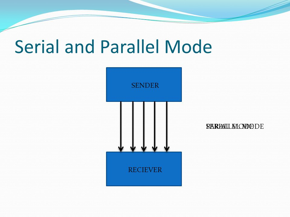Serial and Parallel Mode SENDER RECIEVER SERIAL MODEPARALLEL MODE