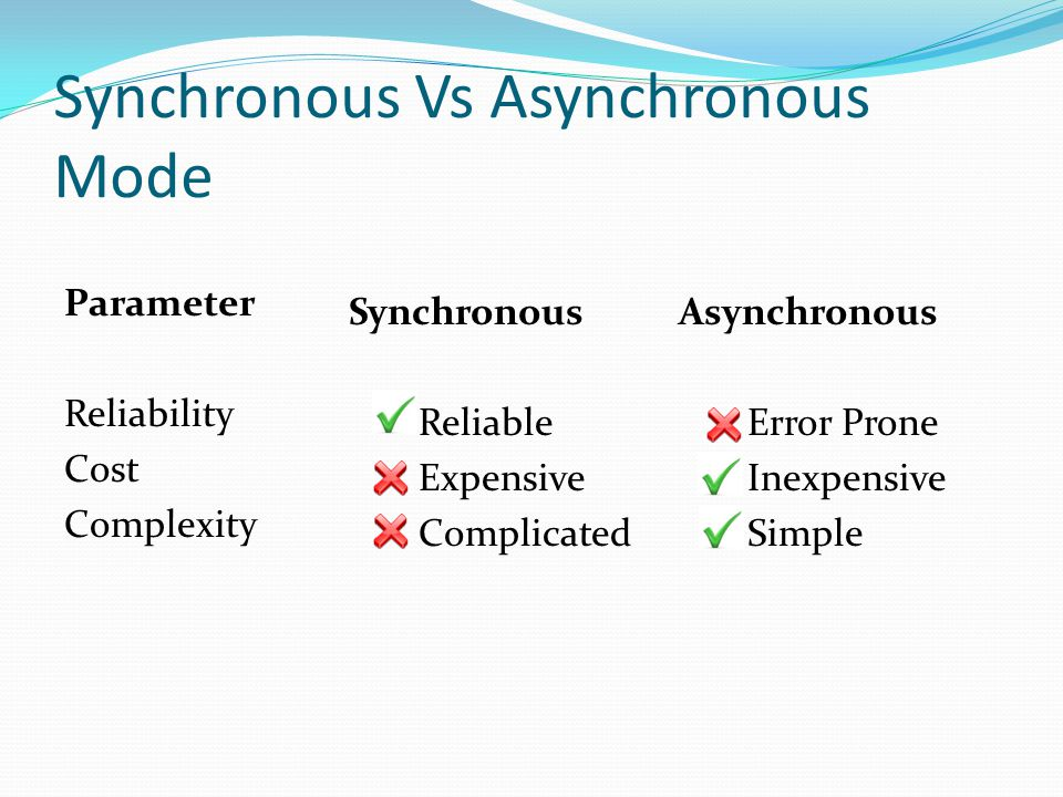 Synchronous Vs Asynchronous Mode Parameter Reliability Cost Complexity Synchronous Asynchronous Reliable Error Prone Expensive Inexpensive Complicated Simple
