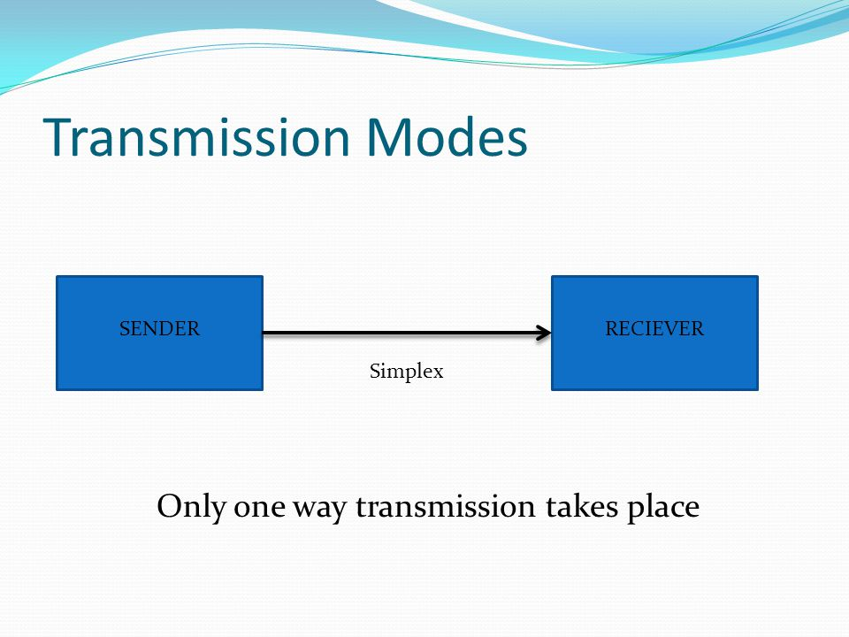 Transmission Modes SENDERRECIEVER Simplex Only one way transmission takes place