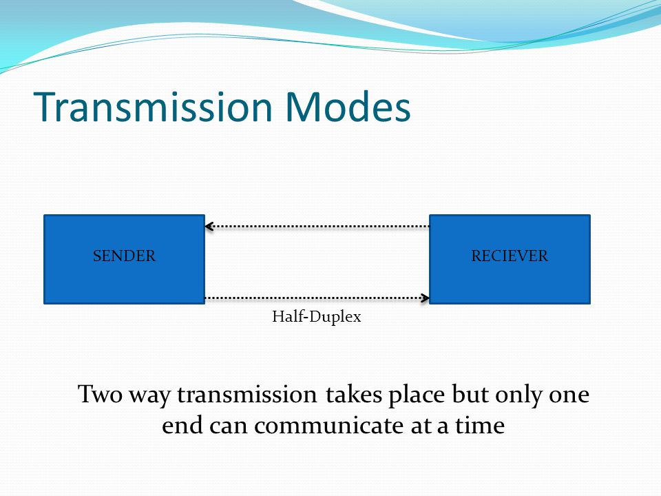 Transmission Modes SENDERRECIEVER Half-Duplex Two way transmission takes place but only one end can communicate at a time