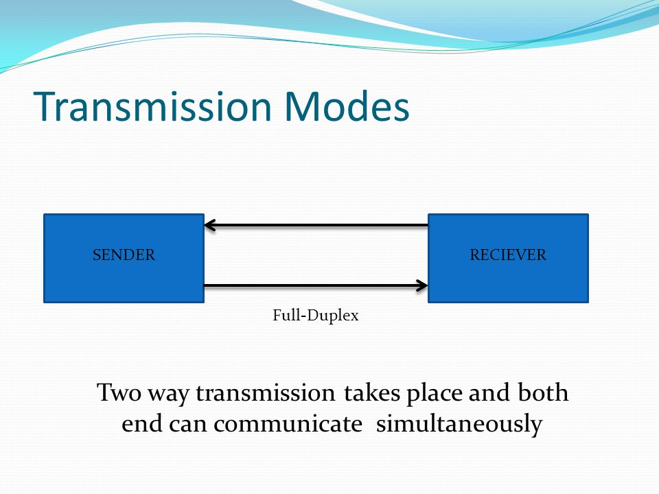 Transmission Modes SENDERRECIEVER Full-Duplex Two way transmission takes place and both end can communicate simultaneously