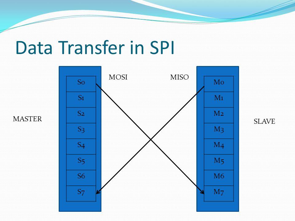 Data Transfer in SPI S0 S1 S2 S3 S4 S5 S6 S7 M0 M1 M2 M3 M4 M5 M6 M7 MASTER SLAVE MOSIMISO