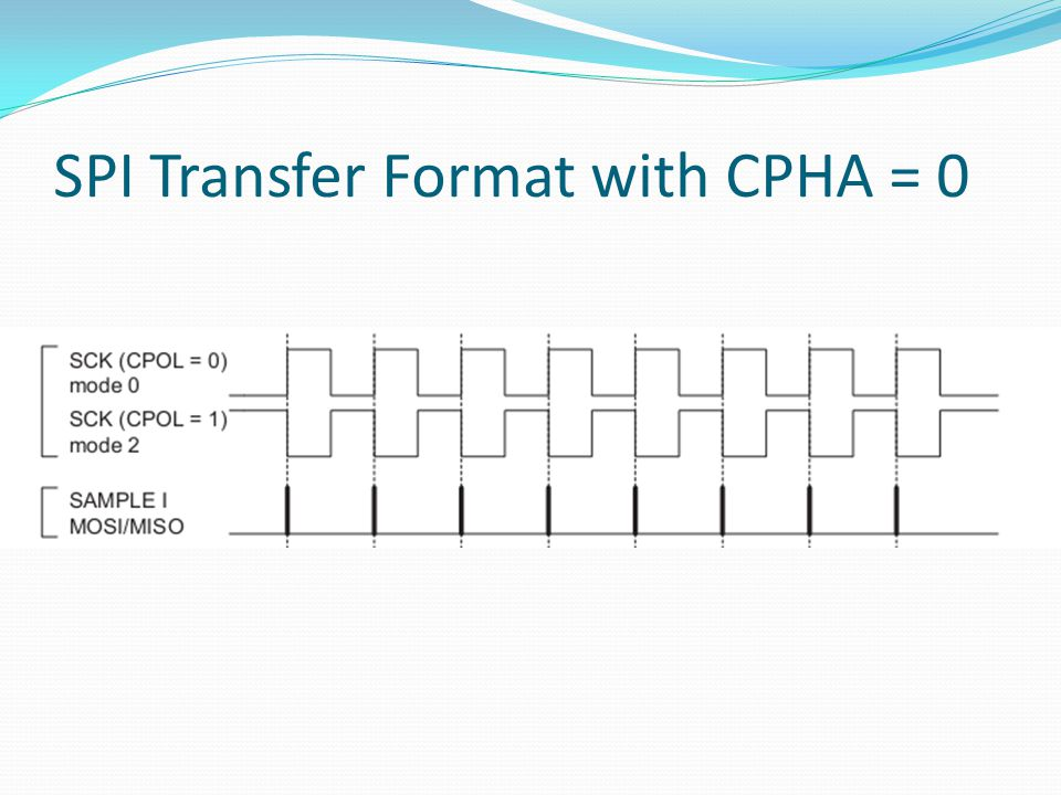 SPI Transfer Format with CPHA = 0