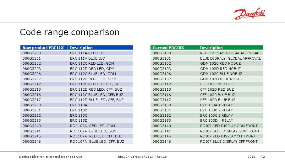 ERC10X Versus ERC11X | Rev1.0Danfoss Electronics controllers and service2013| 2| 2 Code range comparison Current ERC10XDescription 080G3130RED DISPLAY