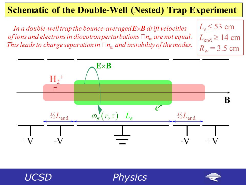 UCSD Physics Schematic of the Double-Well (Nested) Trap Experiment +V -V H 2 +  e-e- B EBEB LeLe ½L end L e  53 cm L end  14 cm R w = 3.5 cm In a double-well trap the bounce-averaged E  B drift velocities of ions and electrons in diocotron perturbations  n m are not equal.