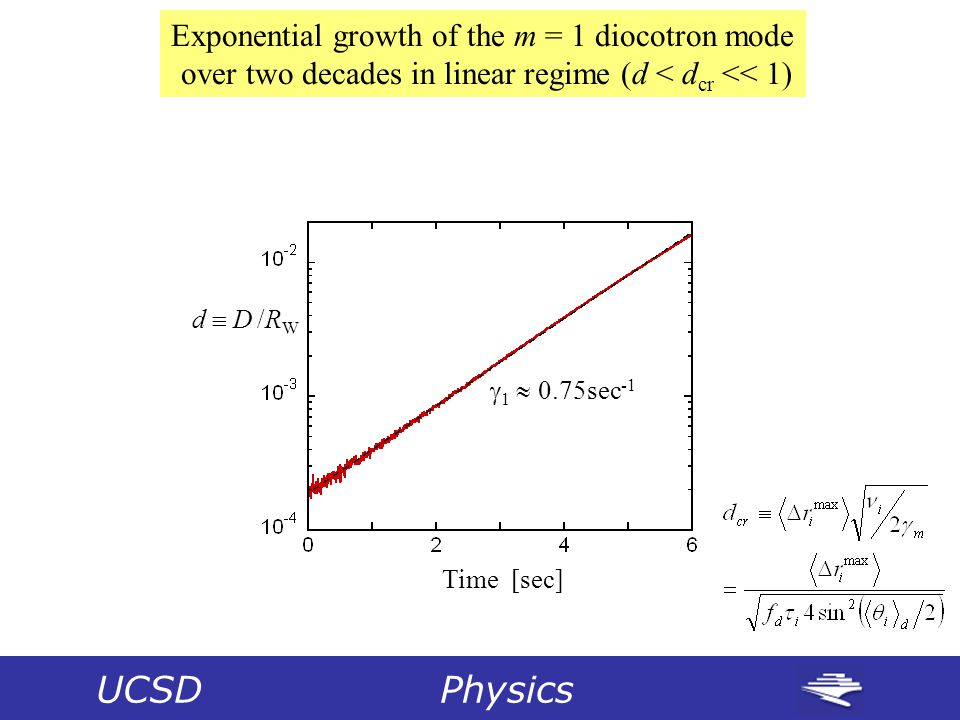 UCSD Physics Time [sec] d  D /RWd  D /RW  1  0.75sec -1 Exponential growth of the m = 1 diocotron mode over two decades in linear regime (d < d cr << 1)