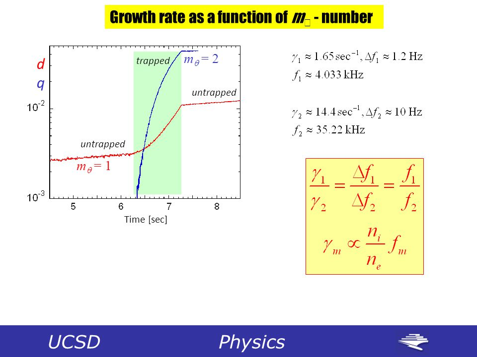 Time [sec] dqdq m  = 1 m  = 2 untrapped trapped untrapped Growth rate as a function of m  - number