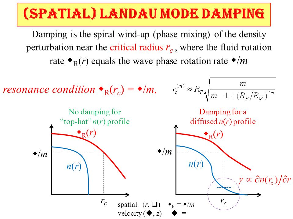 (Spatial) Landau Mode Damping resonance condition w R (r c ) = w /m, n(r)n(r) wR(r)wR(r) w/mw/m w/mw/m rcrc rcrc No damping for top-hat n(r) profile Damping for a diffused n(r) profile wR(r)wR(r) n(r)n(r) Damping is the spiral wind-up (phase mixing) of the density perturbation near the critical radius r c, where the fluid rotation rate w R (r) equals the wave phase rotation rate w /m spatial (r,    R =  /m velocity ( , z)  =  /k