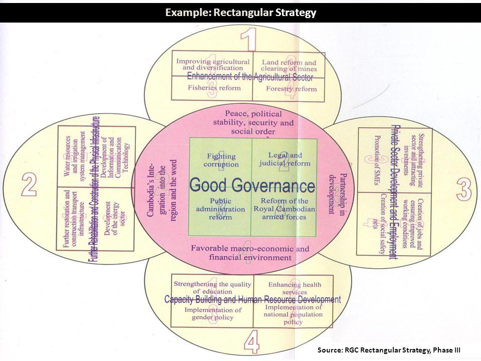 Example: Rectangular Strategy Source: RGC Rectangular Strategy, Phase III