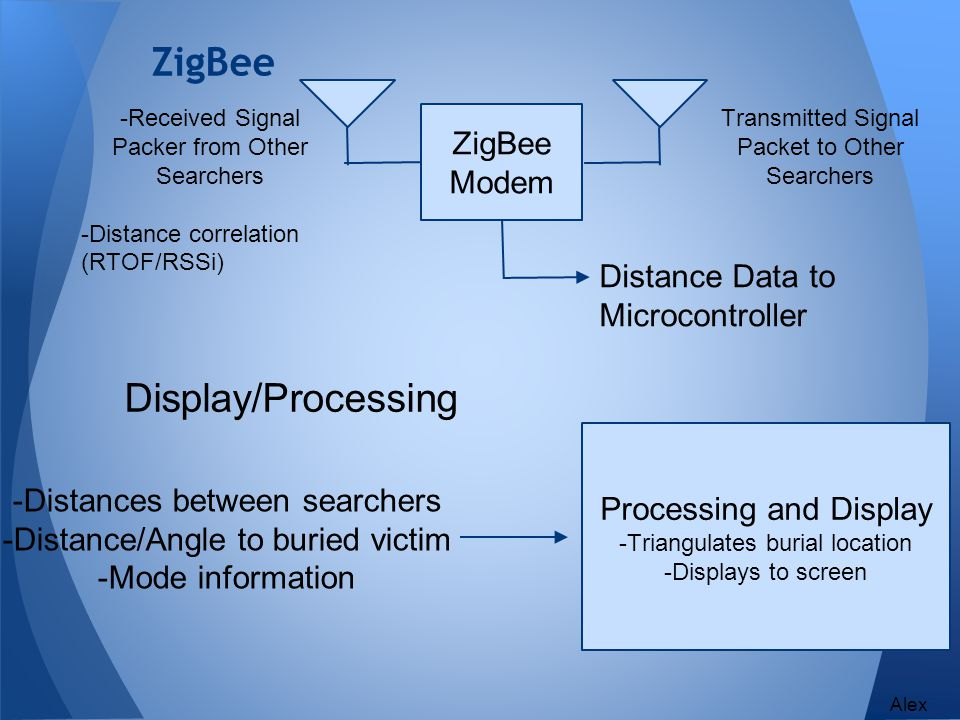 ZigBee -Received Signal Packer from Other Searchers -Distance correlation (RTOF/RSSi) ZigBee Modem Distance Data to Microcontroller Transmitted Signal